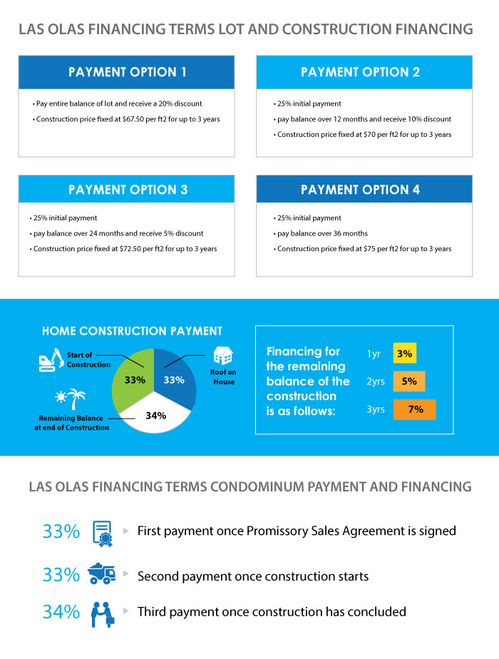 Las Olas Financing Terms